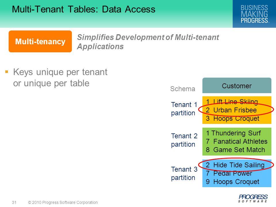 Multi-Tenant Tables: Data Access