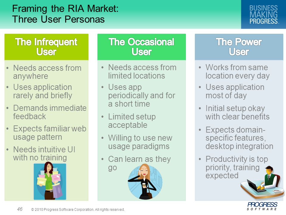 Framing the RIA Market: Three User Personas