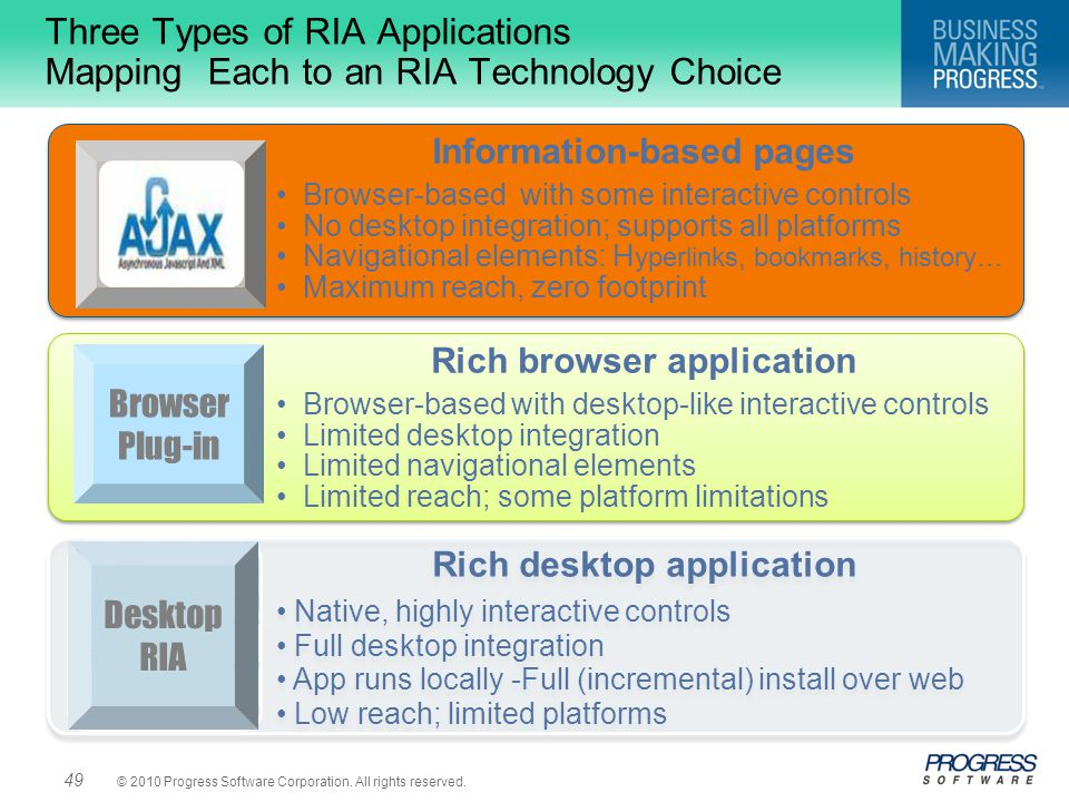 Three Types of RIA Applications Mapping Each to an RIA Technology Choice