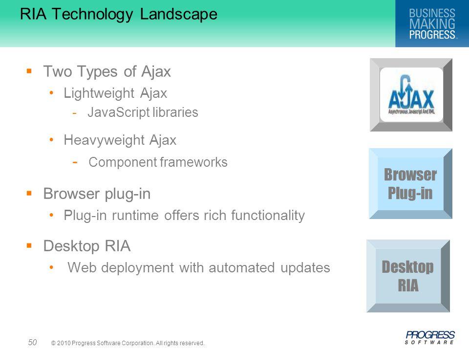 RIA Technology Landscape