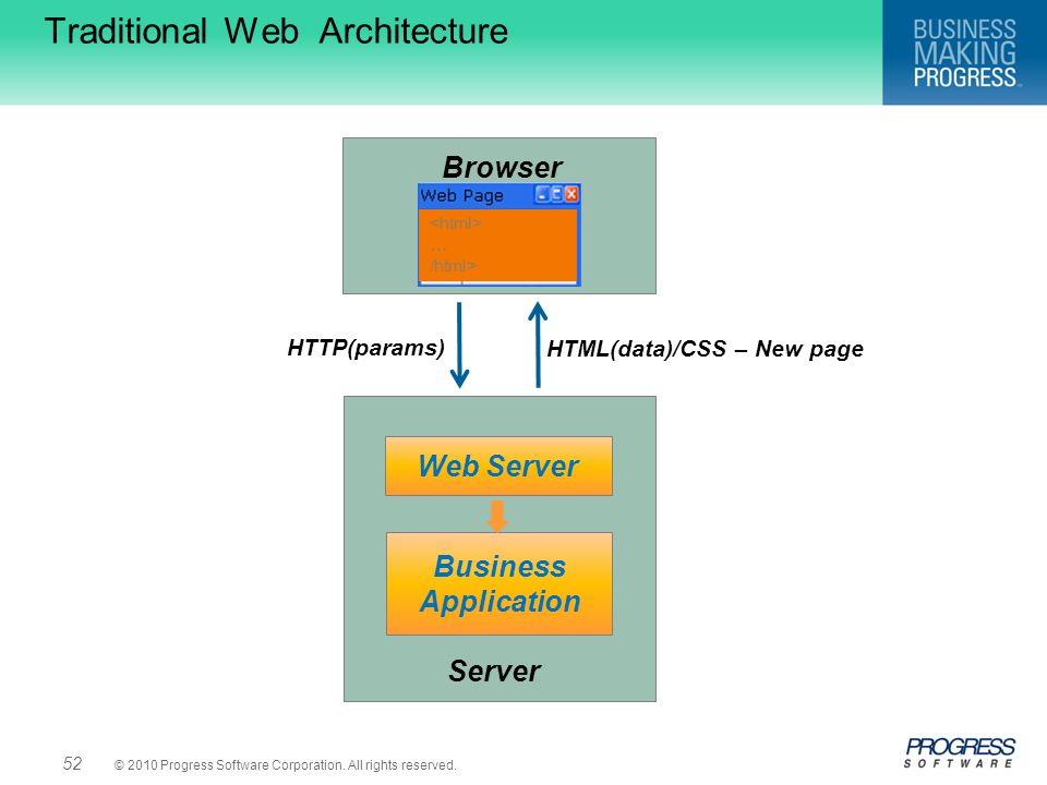 Traditional Web Architecture