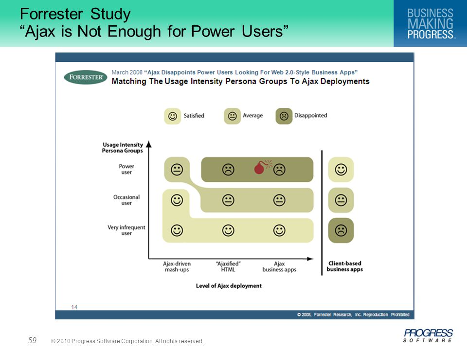Forrester Study Ajax is Not Enough for Power Users