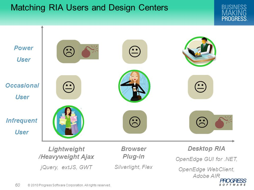 Matching RIA Users and Design Centers