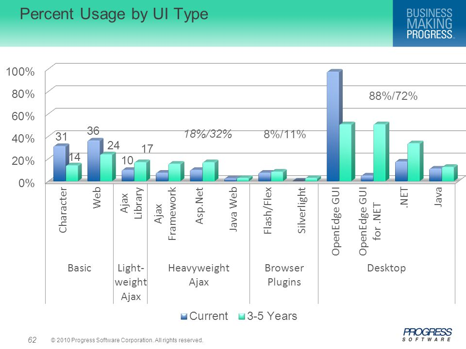 Percent Usage by UI Type