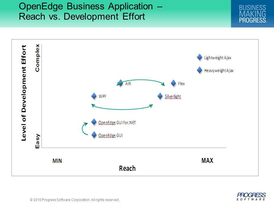 OpenEdge Business Application – Reach vs. Development Effort