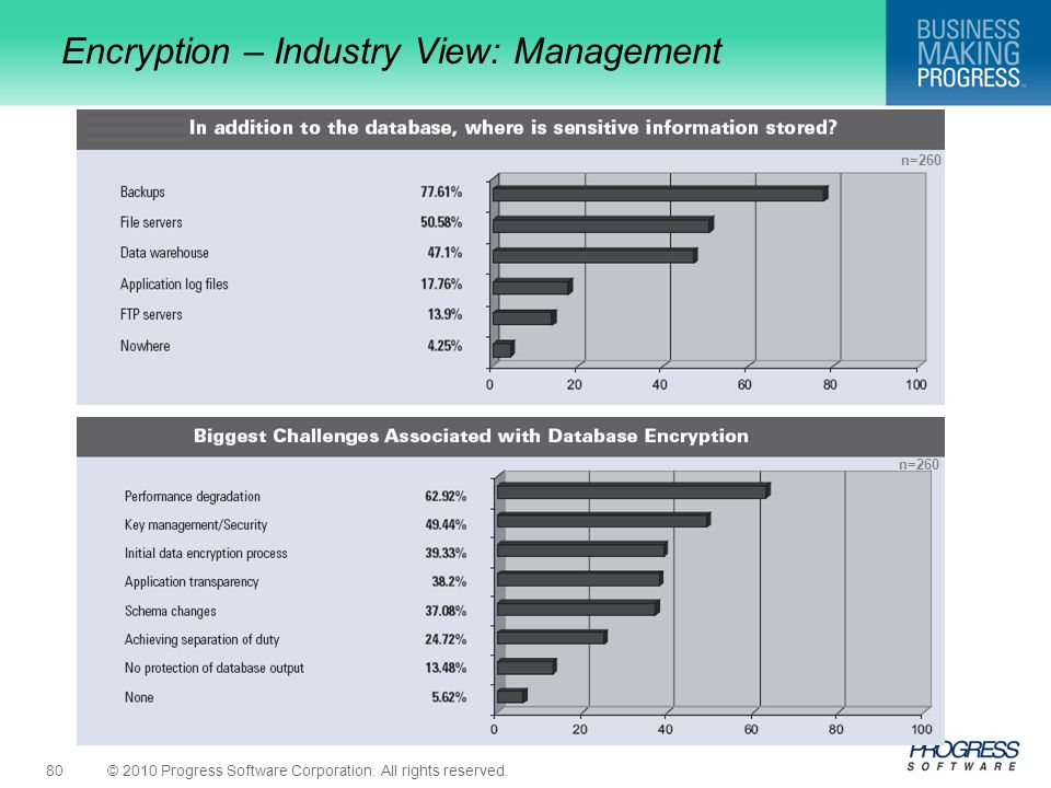 Encryption – Industry View: Management
