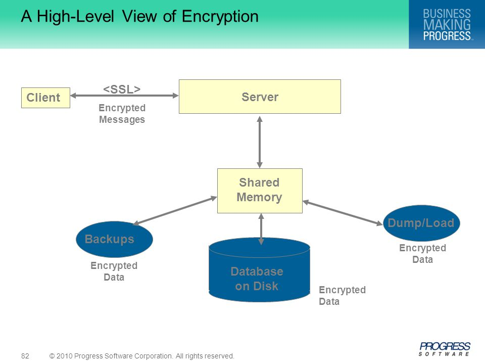 A High-Level View of Encryption
