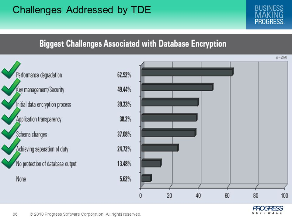 Challenges Addressed by TDE