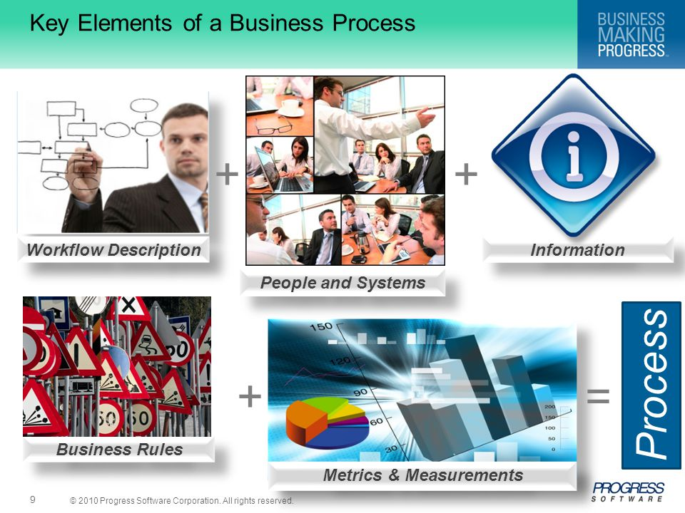 Key Elements of a Business Process