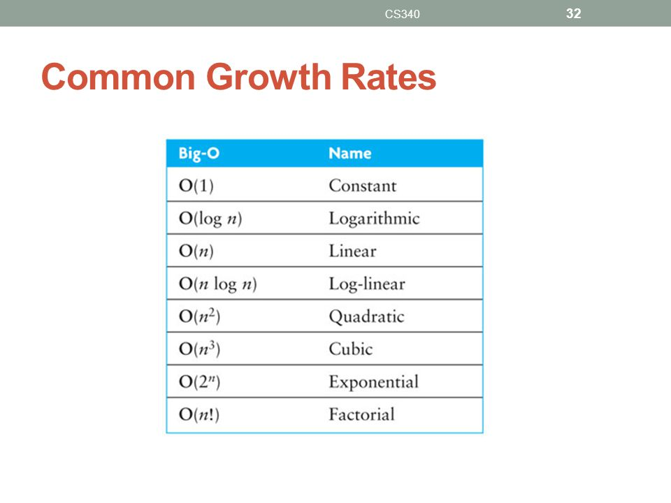 CS340 Common Growth Rates ... < log(n) < sqrt(n) < n < n^2 < ... < a^n < n! < n^n < ...