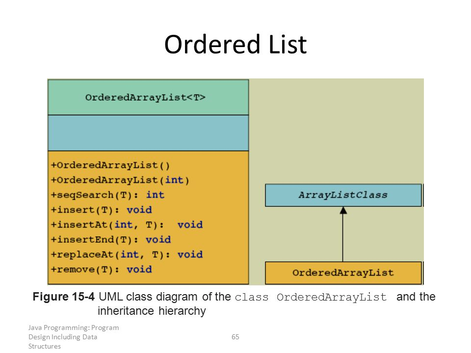Ordered List Figure 15-4 UML class diagram of the class OrderedArrayList and the. inheritance hierarchy.