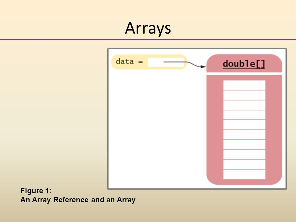 Arrays Figure 1: An Array Reference and an Array