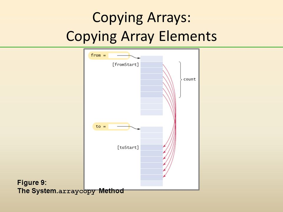 Copying Arrays: Copying Array Elements