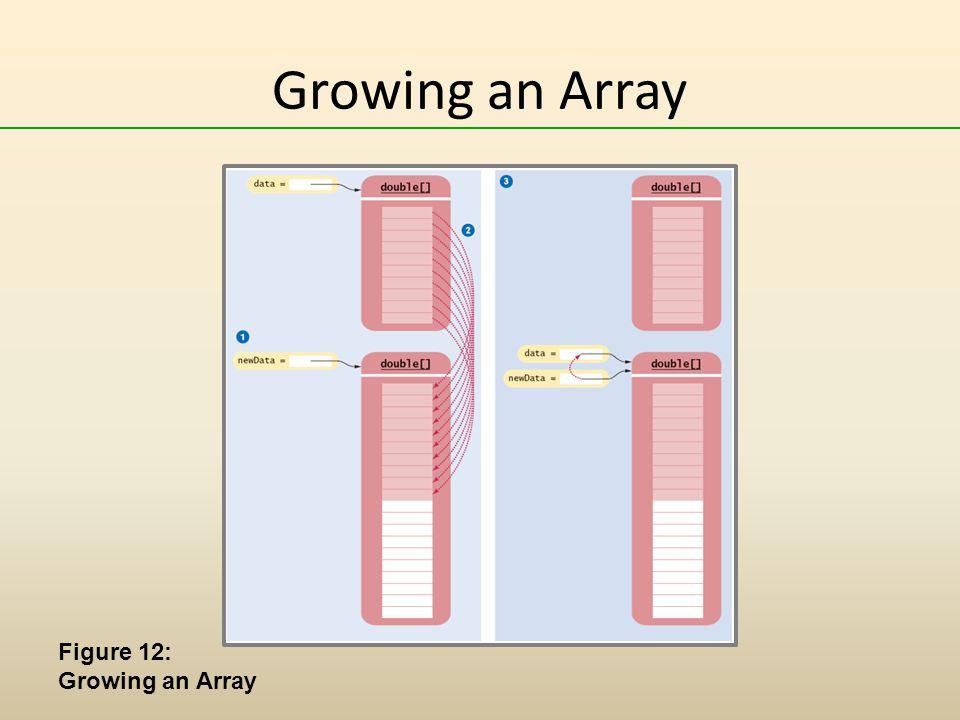 Growing an Array Figure 12: Growing an Array
