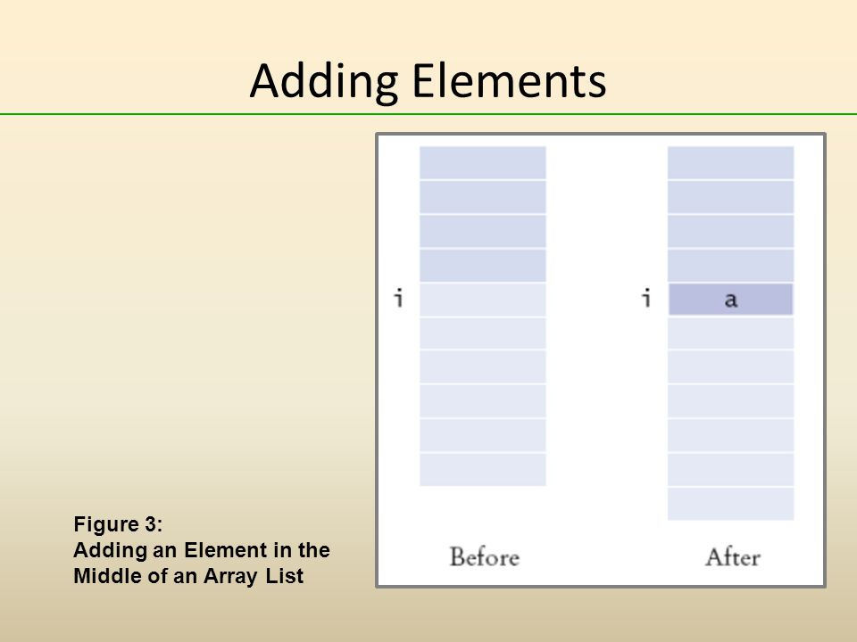 Adding Elements Figure 3: Adding an Element in the Middle of an Array List