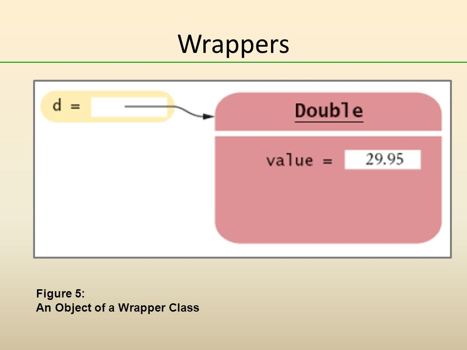 Wrappers Figure 5: An Object of a Wrapper Class