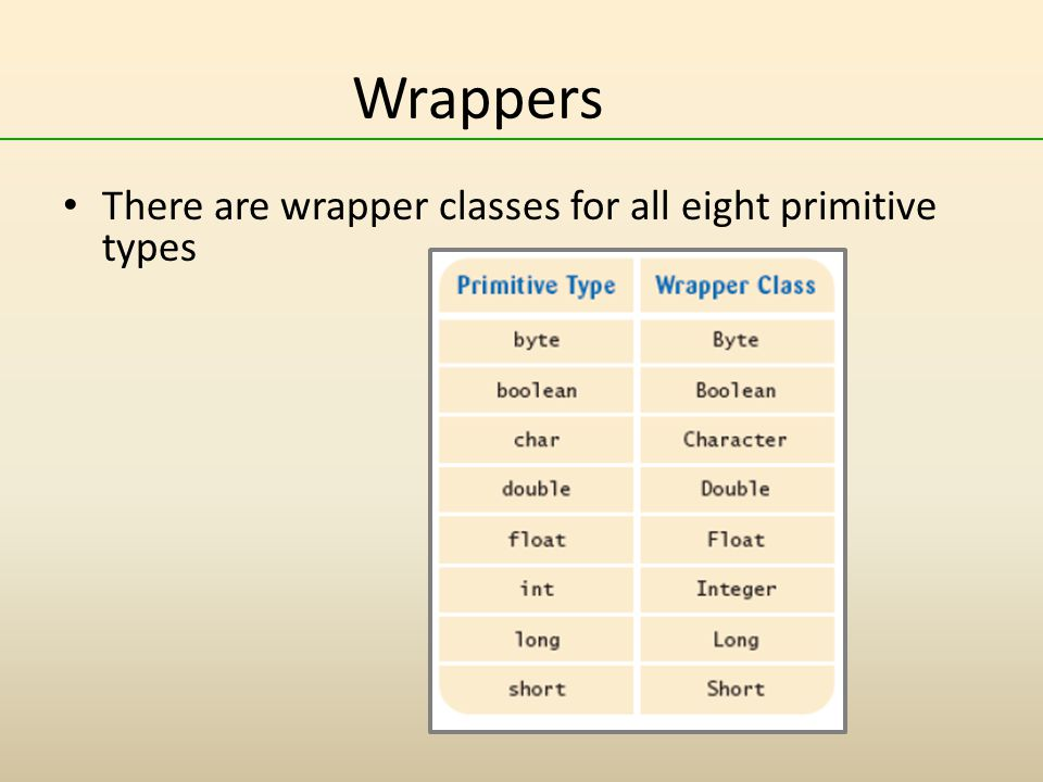 Wrappers There are wrapper classes for all eight primitive types