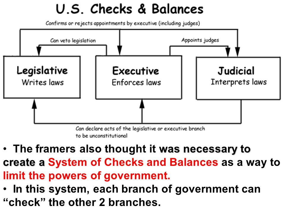 The framers also thought it was necessary to create a System of Checks and Balances as a way to limit the powers of government.