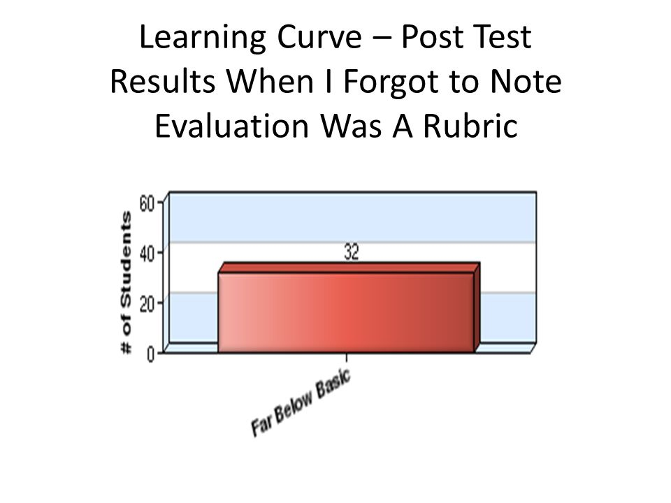 Learning Curve – Post Test Results When I Forgot to Note Evaluation Was A Rubric