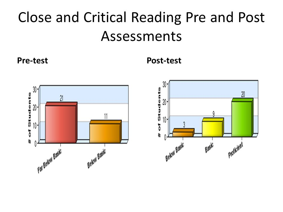 Close and Critical Reading Pre and Post Assessments