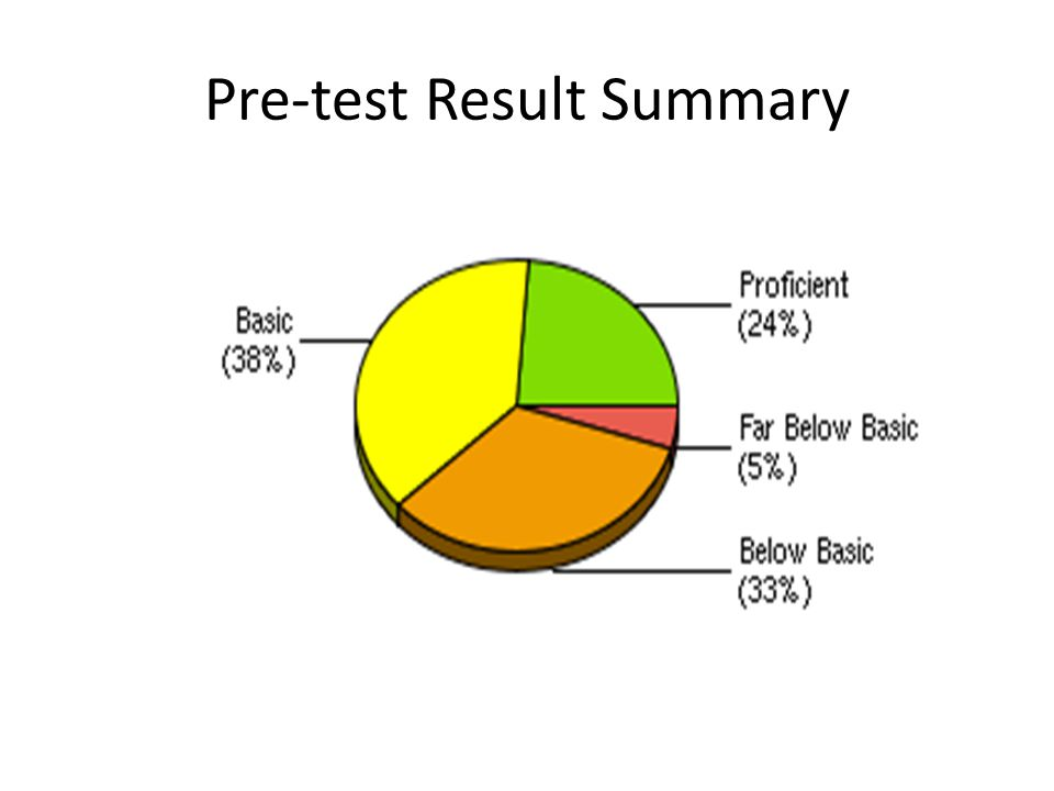 Pre-test Result Summary