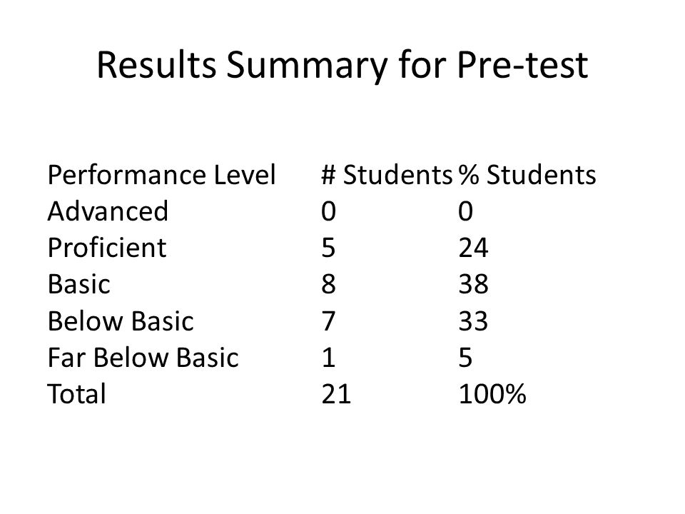 Results Summary for Pre-test