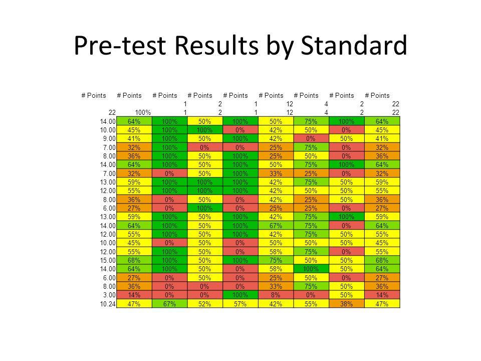 Pre-test Results by Standard