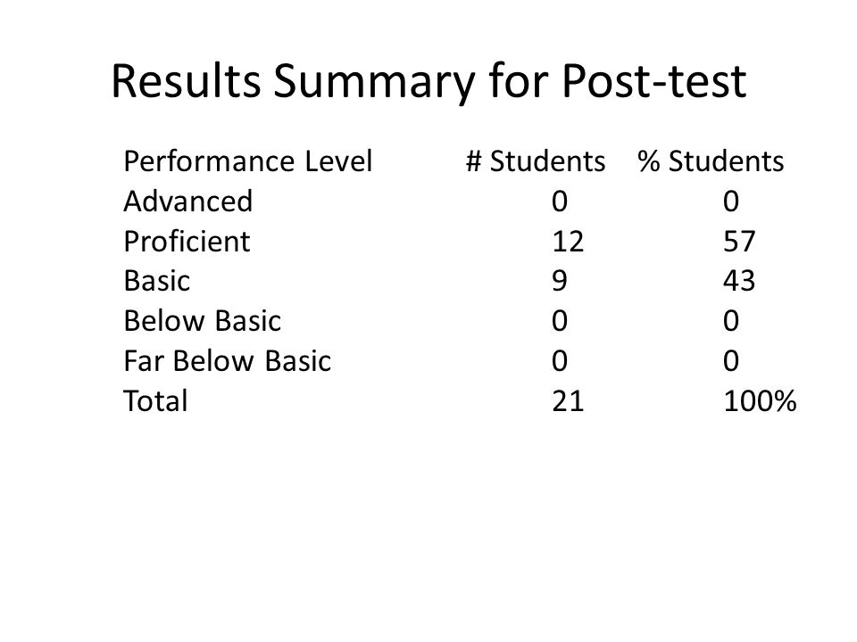 Results Summary for Post-test