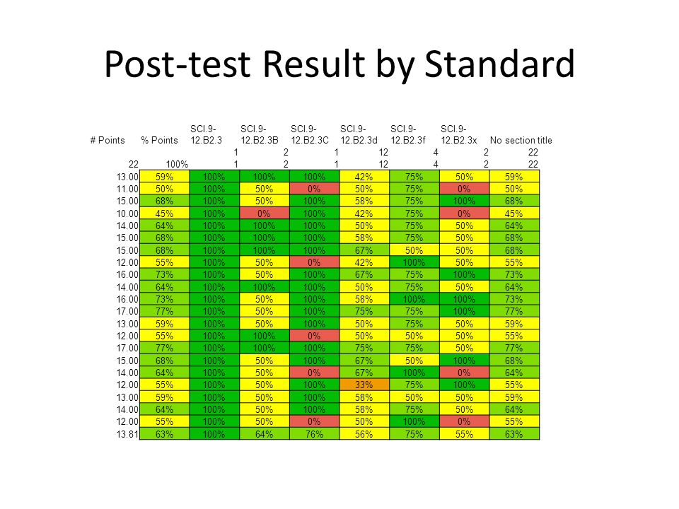 Post-test Result by Standard