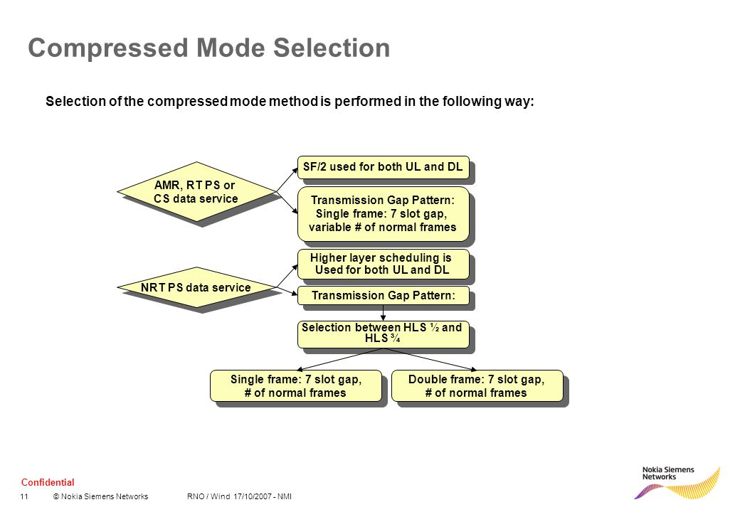 Compressed Mode Selection