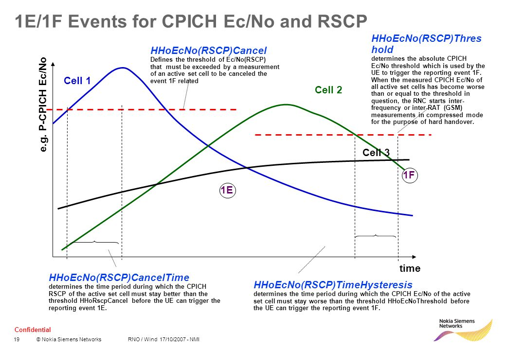 1E/1F Events for CPICH Ec/No and RSCP