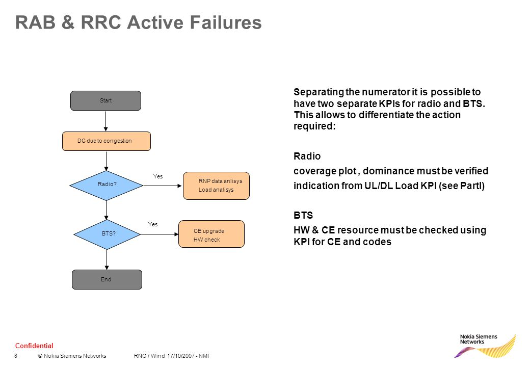 RAB & RRC Active Failures
