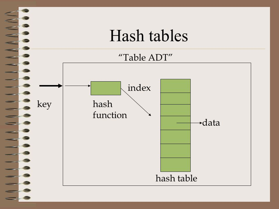 Hash tables Table ADT index key hash function data hash table