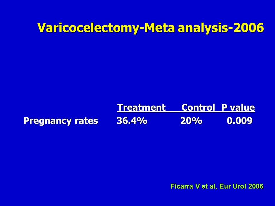 Varicocelectomy-Meta analysis-2006