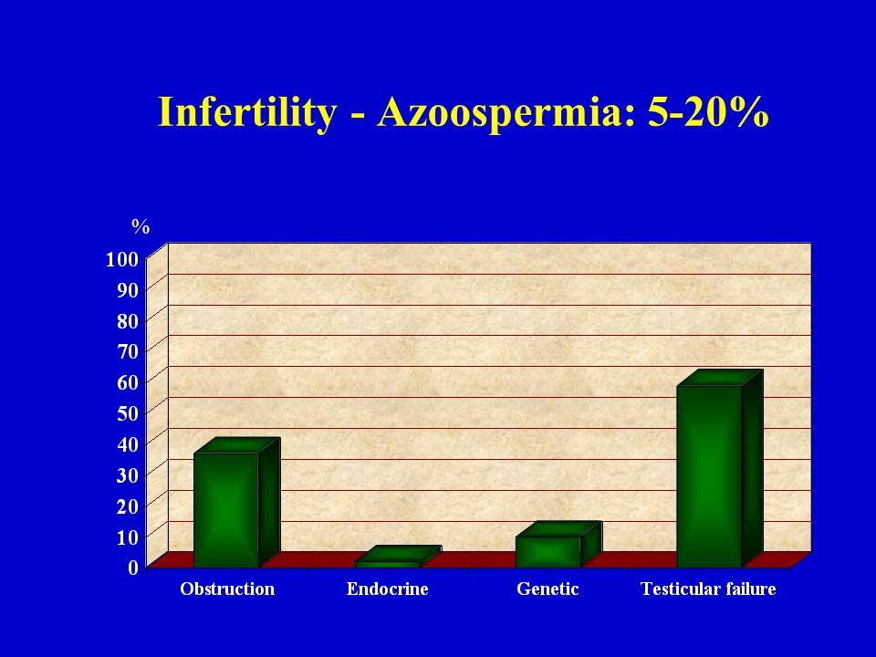 Infertility - Azoospermia: 5-20%
