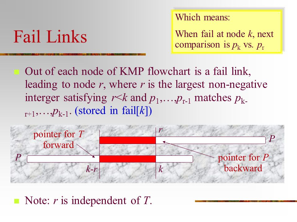Which means: When fail at node k, next comparison is pk vs. pr. Fail Links.