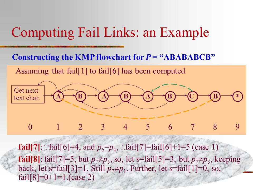 Computing Fail Links: an Example