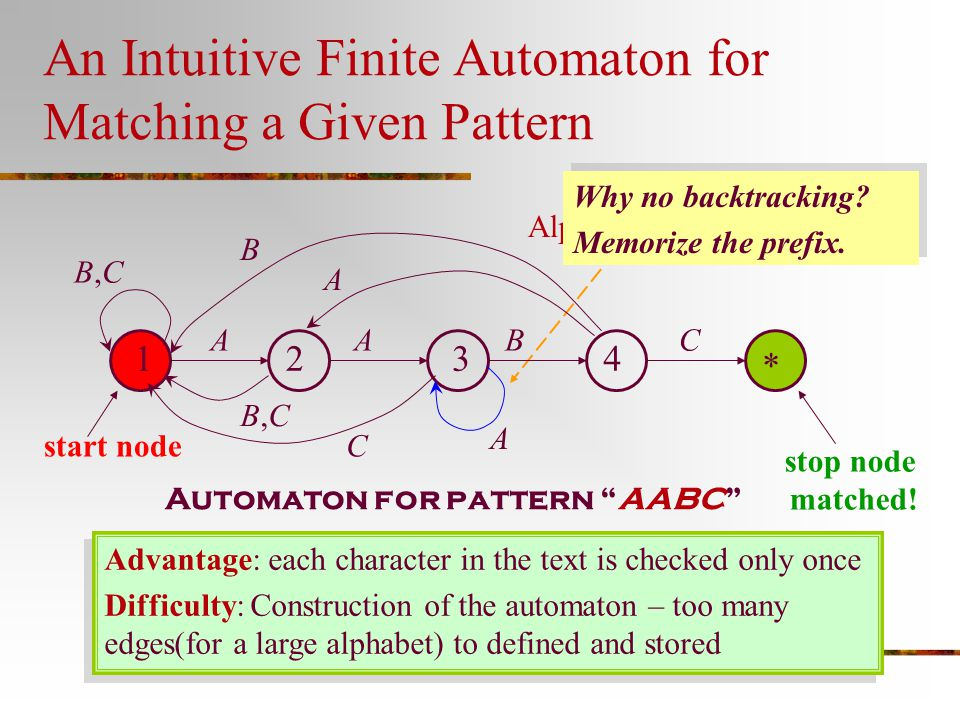 An Intuitive Finite Automaton for Matching a Given Pattern
