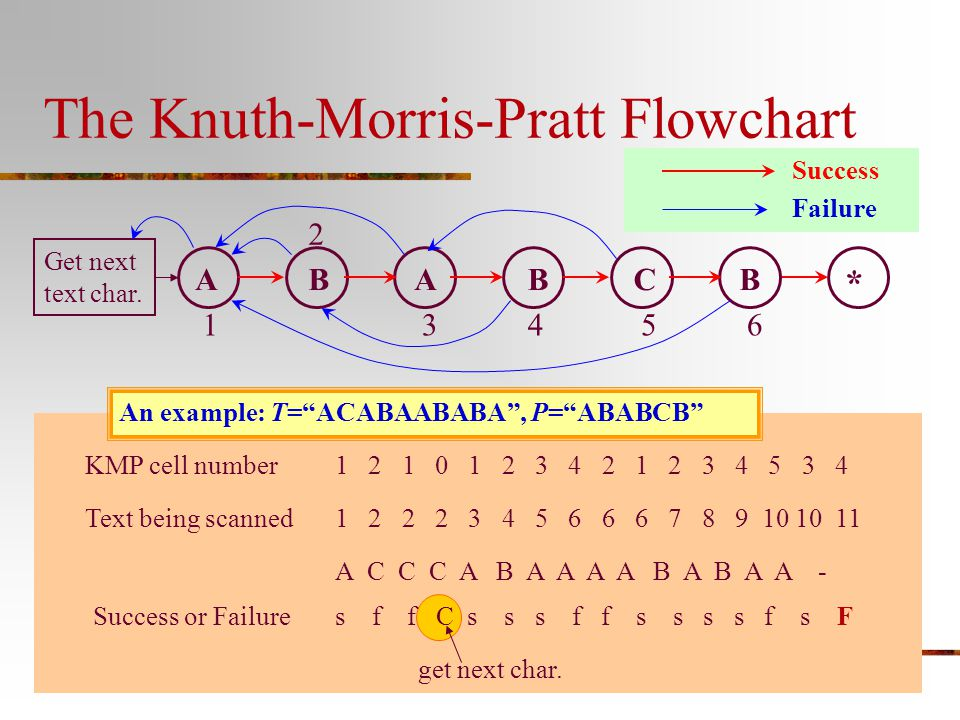 The Knuth-Morris-Pratt Flowchart