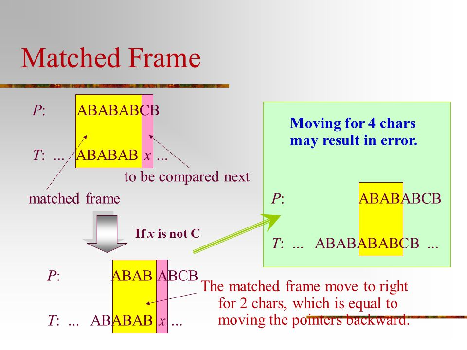 Matched Frame P: ABABABCB T: ... ABABAB x …