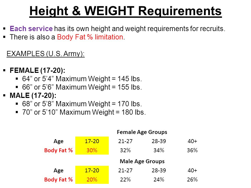 Height & WEIGHT Requirements