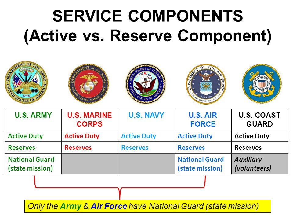 (Active vs. Reserve Component)