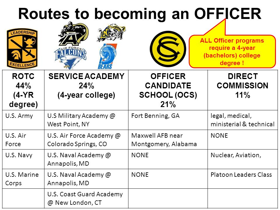 Routes to becoming an OFFICER