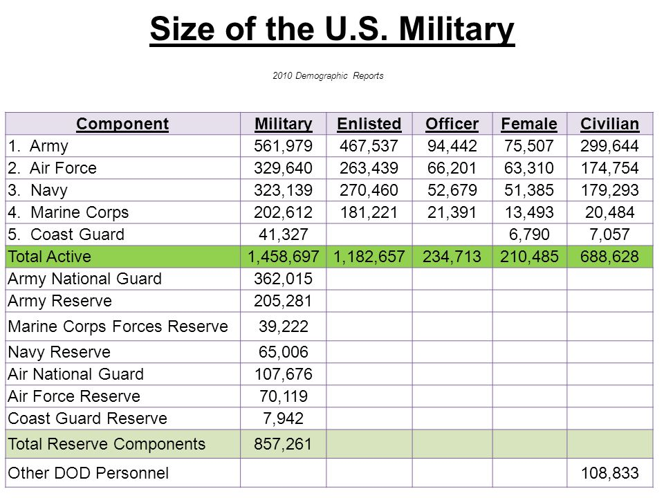 Size of the U.S. Military Component Military Enlisted Officer Female