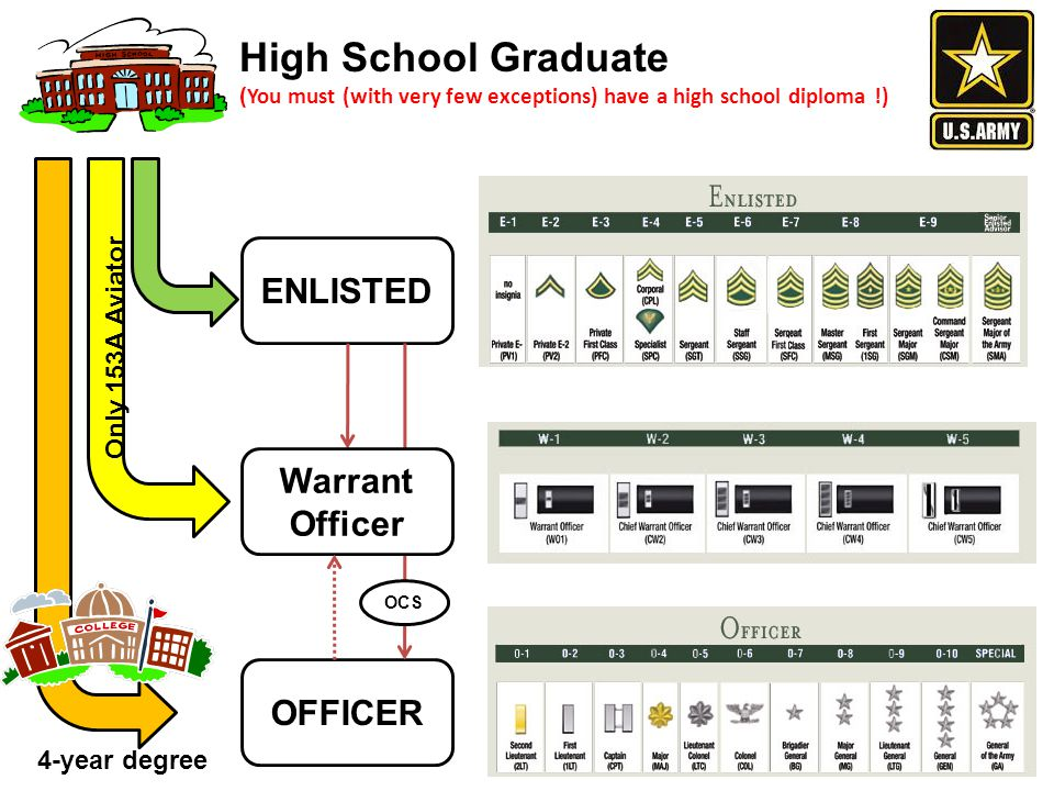 High School Graduate ENLISTED Warrant Officer OFFICER