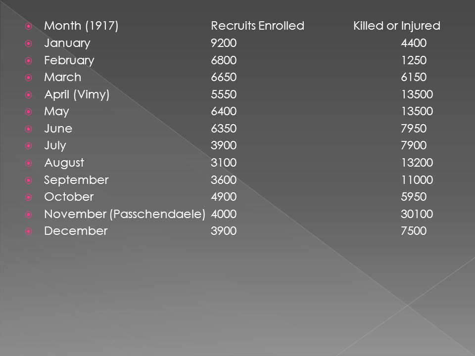 Month (1917) Recruits Enrolled Killed or Injured