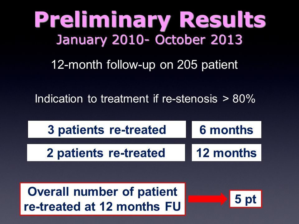 Overall number of patient re-treated at 12 months FU