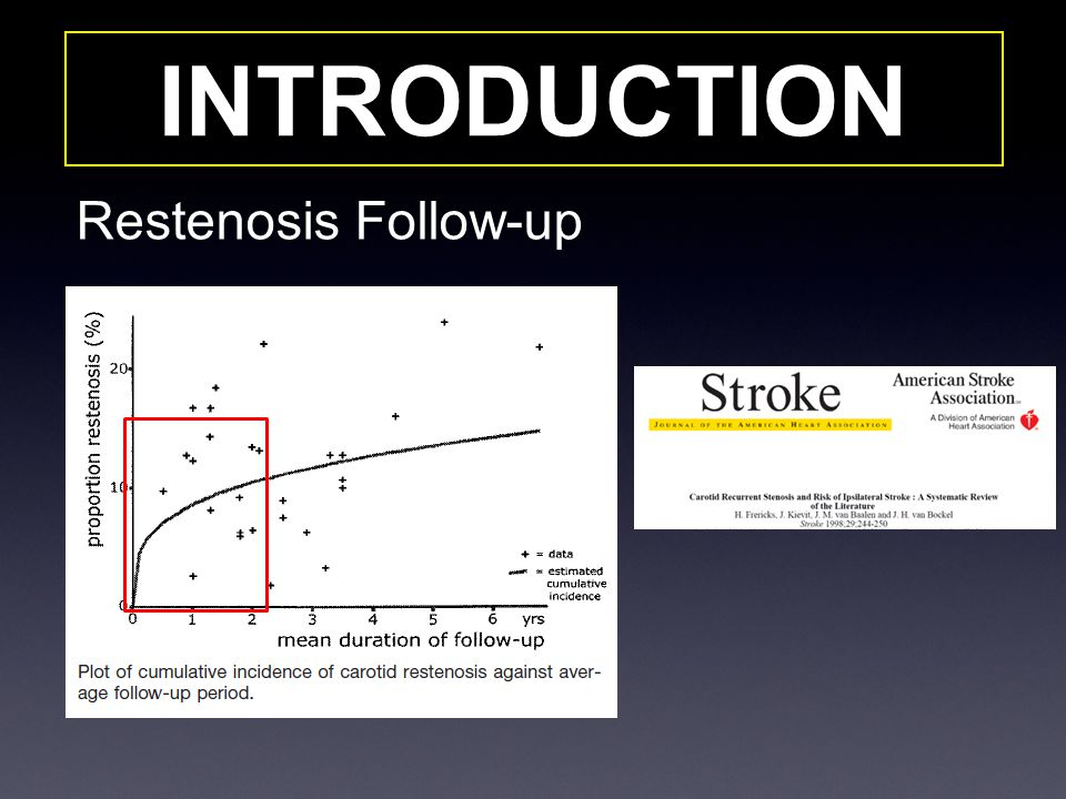 INTRODUCTION Restenosis Follow-up