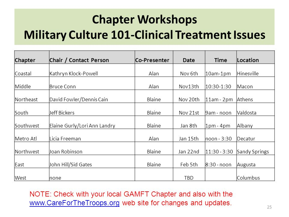 Chapter Workshops Military Culture 101-Clinical Treatment Issues