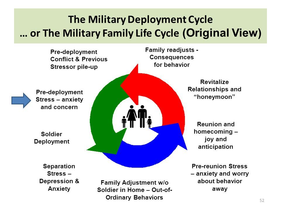 The Military Deployment Cycle
